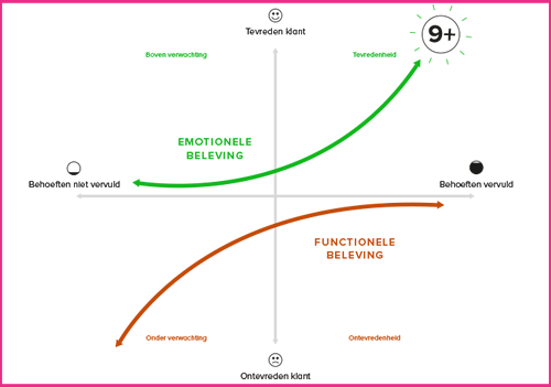 a case study based on the kano model Pros and cons with the case study research design case studies make more interesting topics than a case study is based on opinion and is very much designed.